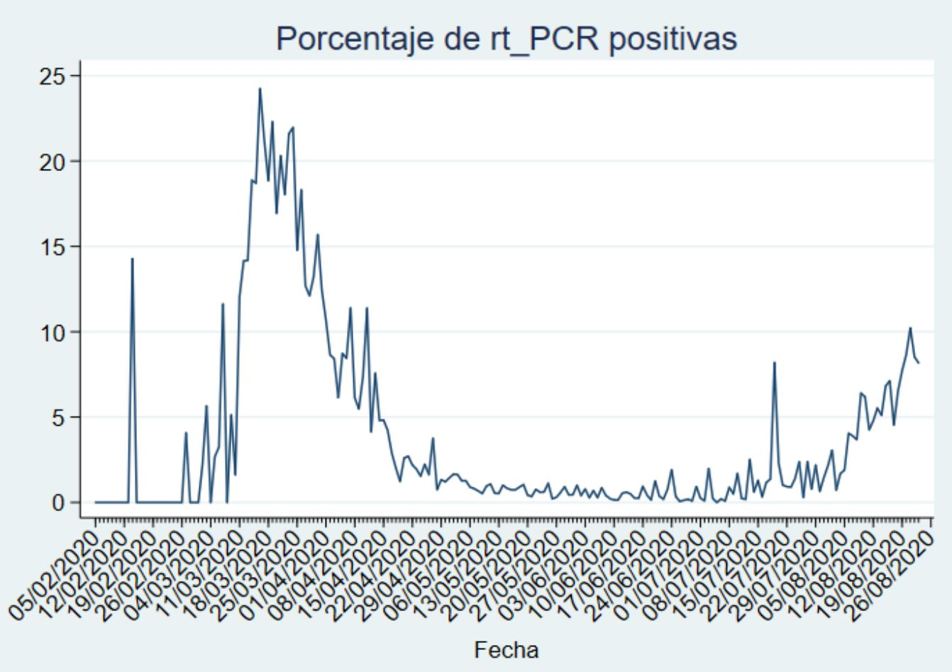 Anteil-positive-PCR_Tests